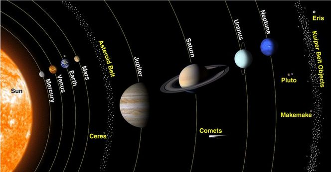 Solar System Scope 3D Online